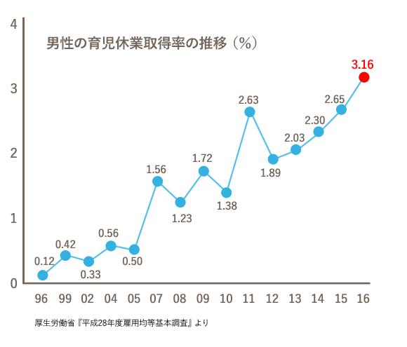 男性の育児休業取得率 推移(グラフ)