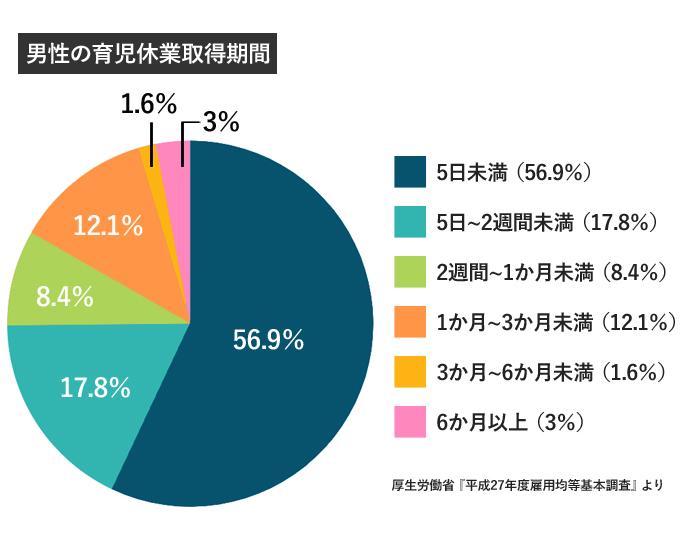 男性の育児休業取得期間(グラフ)